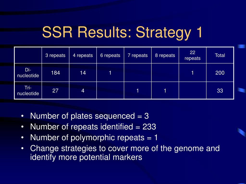SSR Results: Strategy 1