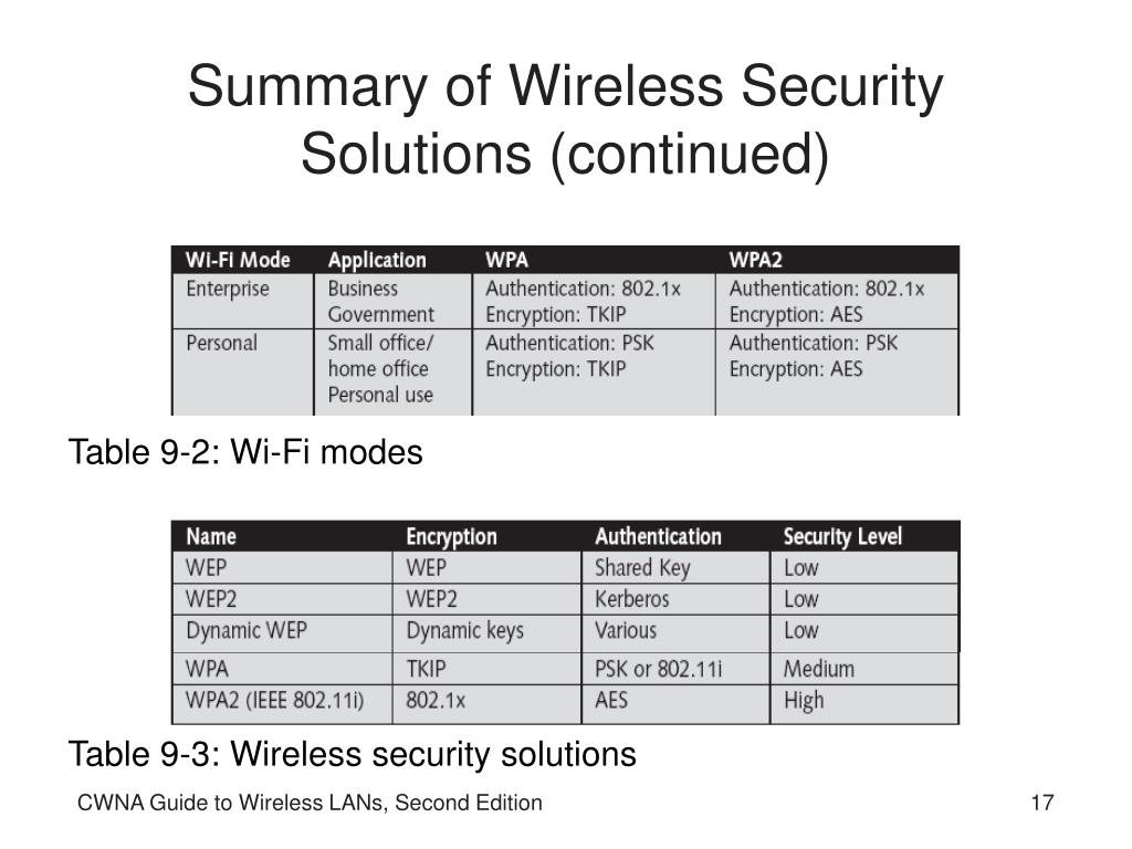 Summary of Wireless Security Solutions (continued)