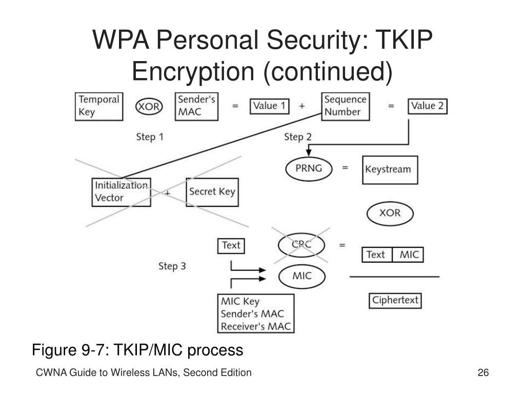 WPA Personal Security: TKIP Encryption (continued)