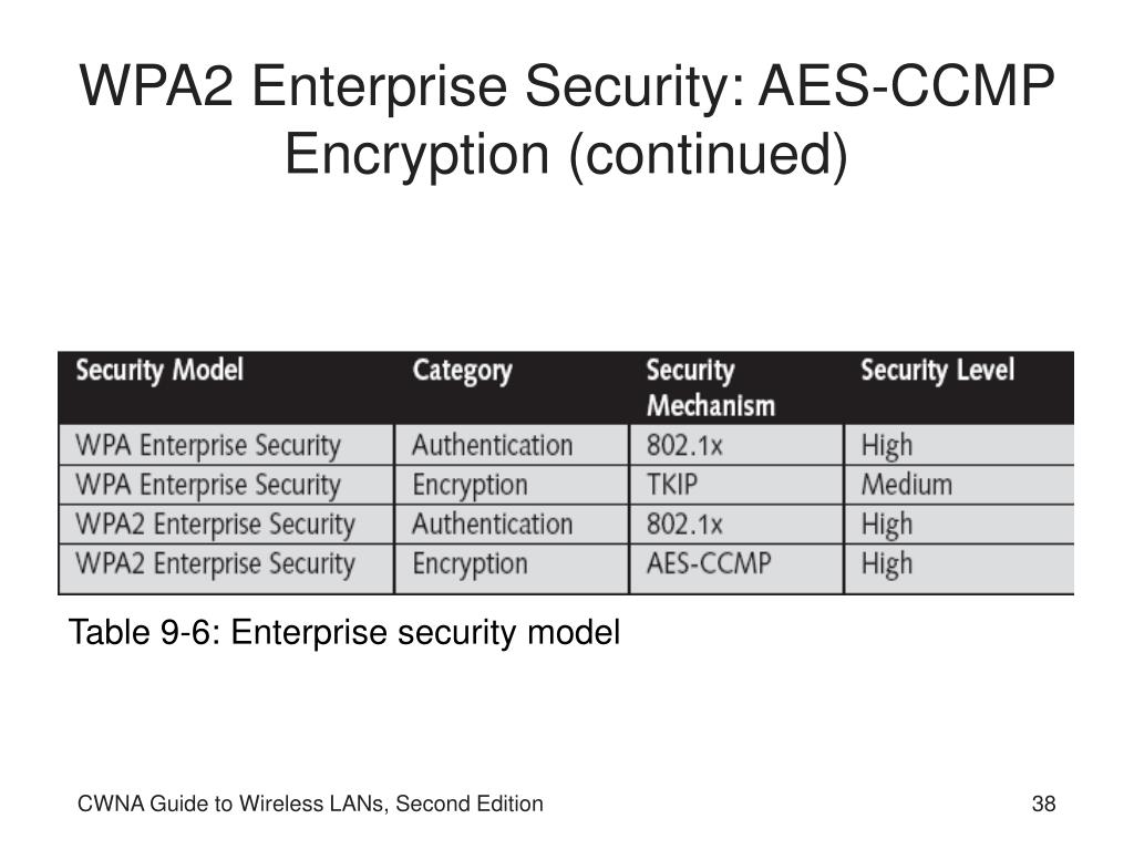 WPA2 Enterprise Security: AES-CCMP Encryption (continued)