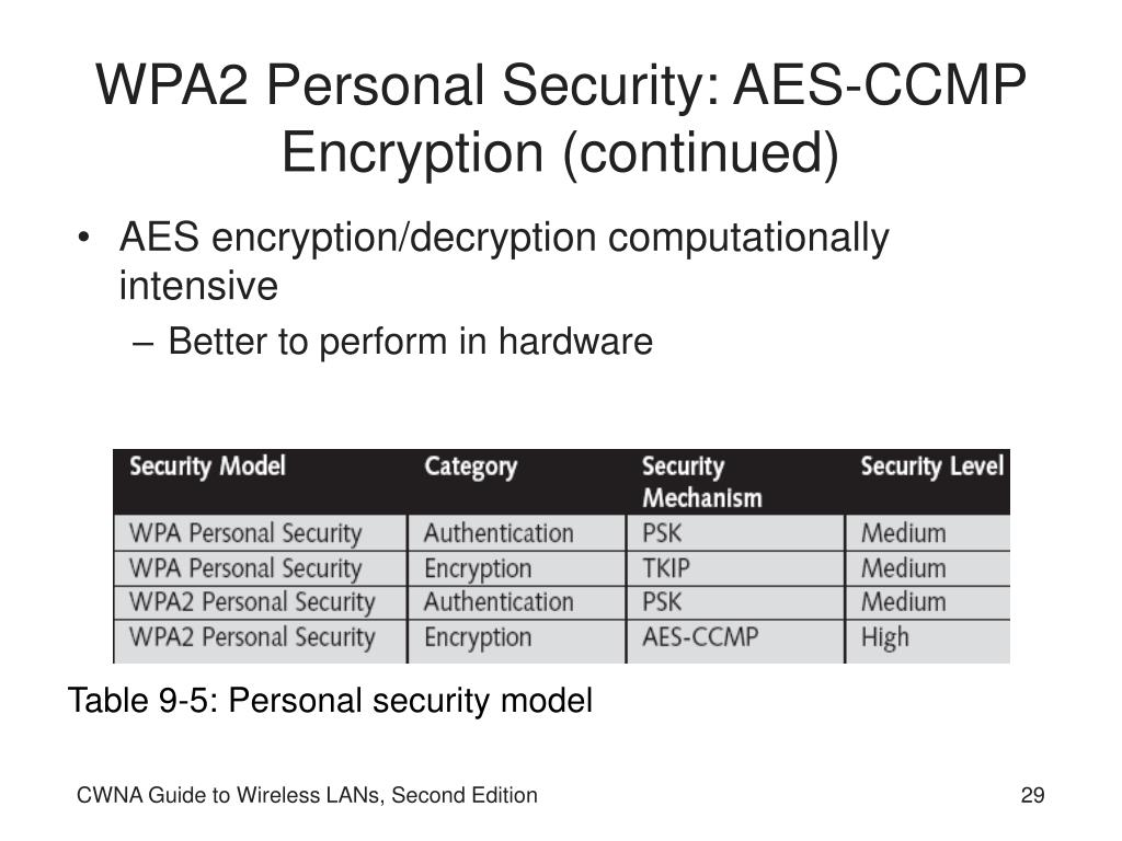 WPA2 Personal Security: AES-CCMP Encryption (continued)