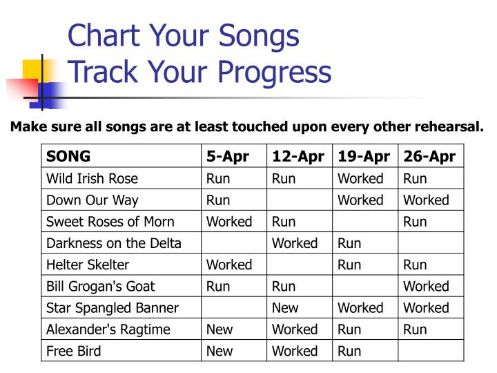 Chart Your Songs