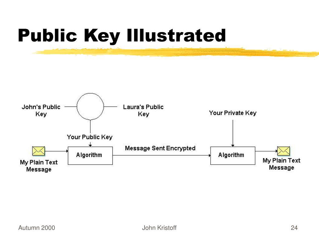Public Key Illustrated