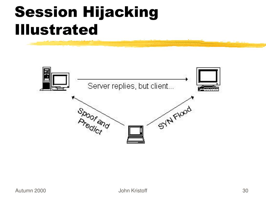 Session Hijacking Illustrated