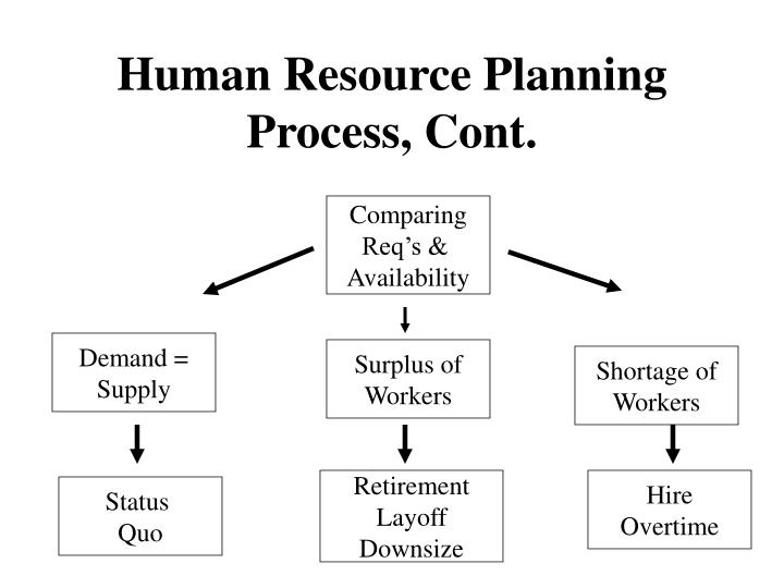 Ppt Human Resource Planning Importance And Purpose