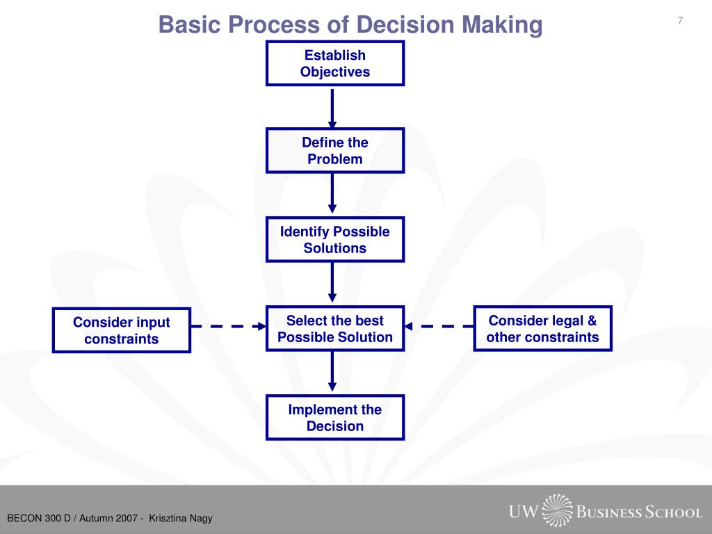 Basic Process of Decision Making