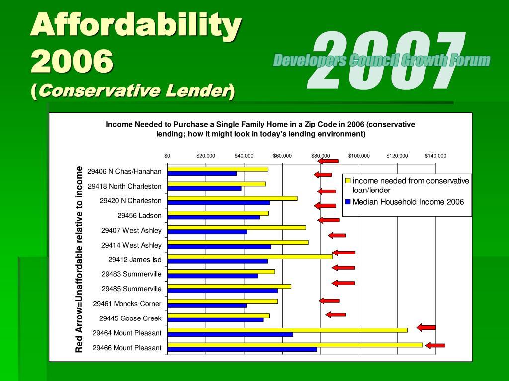 Affordability 2006