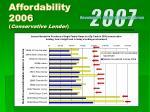 affordability 2006 conservative lender