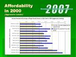 affordability in 2000 aggressive lender