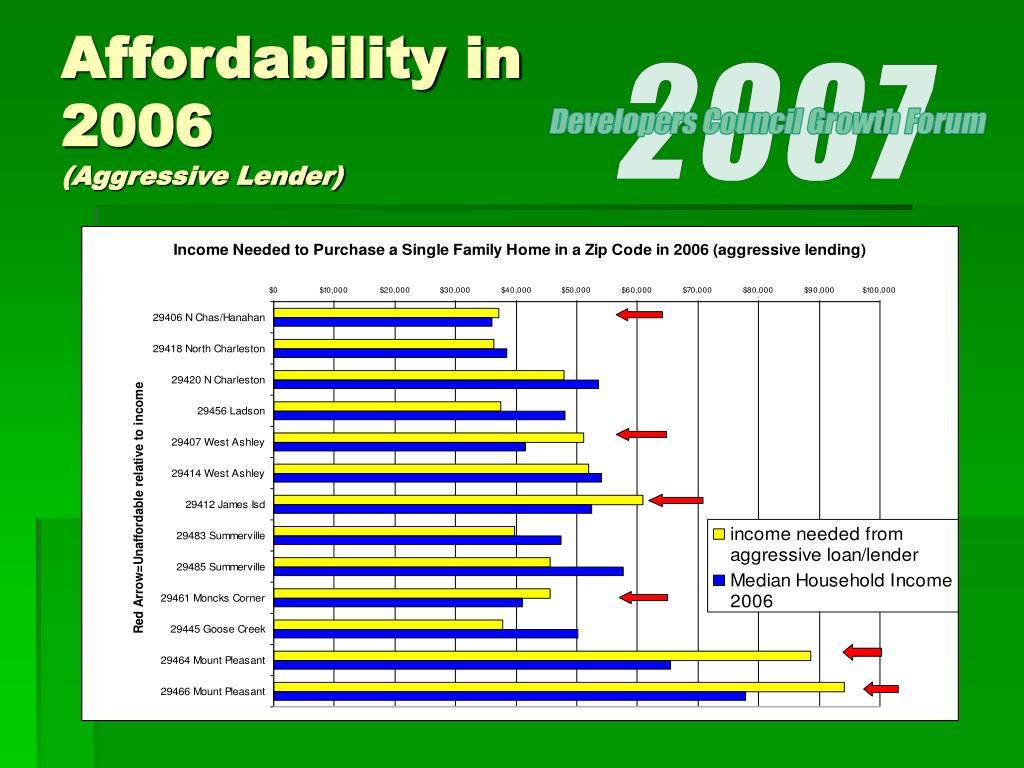 Affordability in 2006