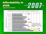 affordability in 2006 aggressive lender