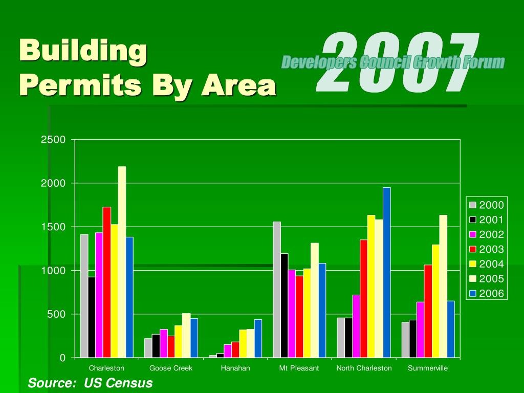 Building Permits By Area