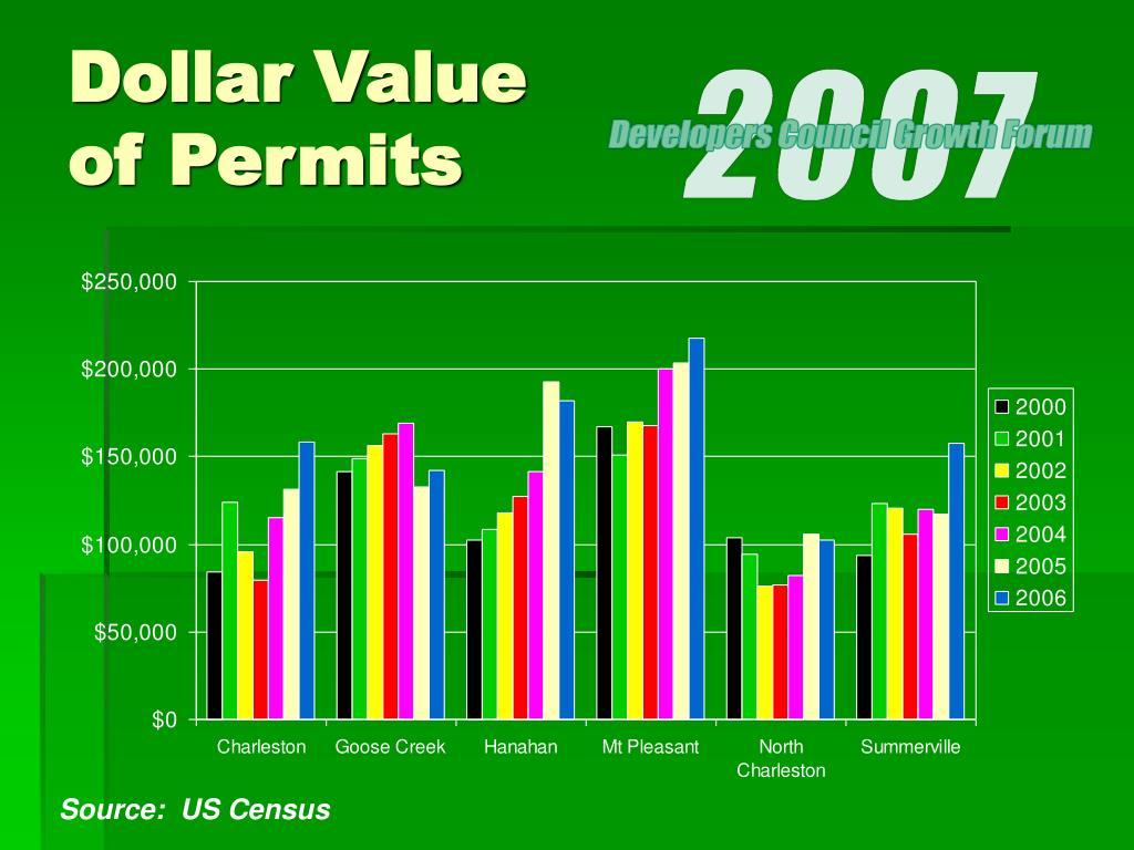 Dollar Value of Permits