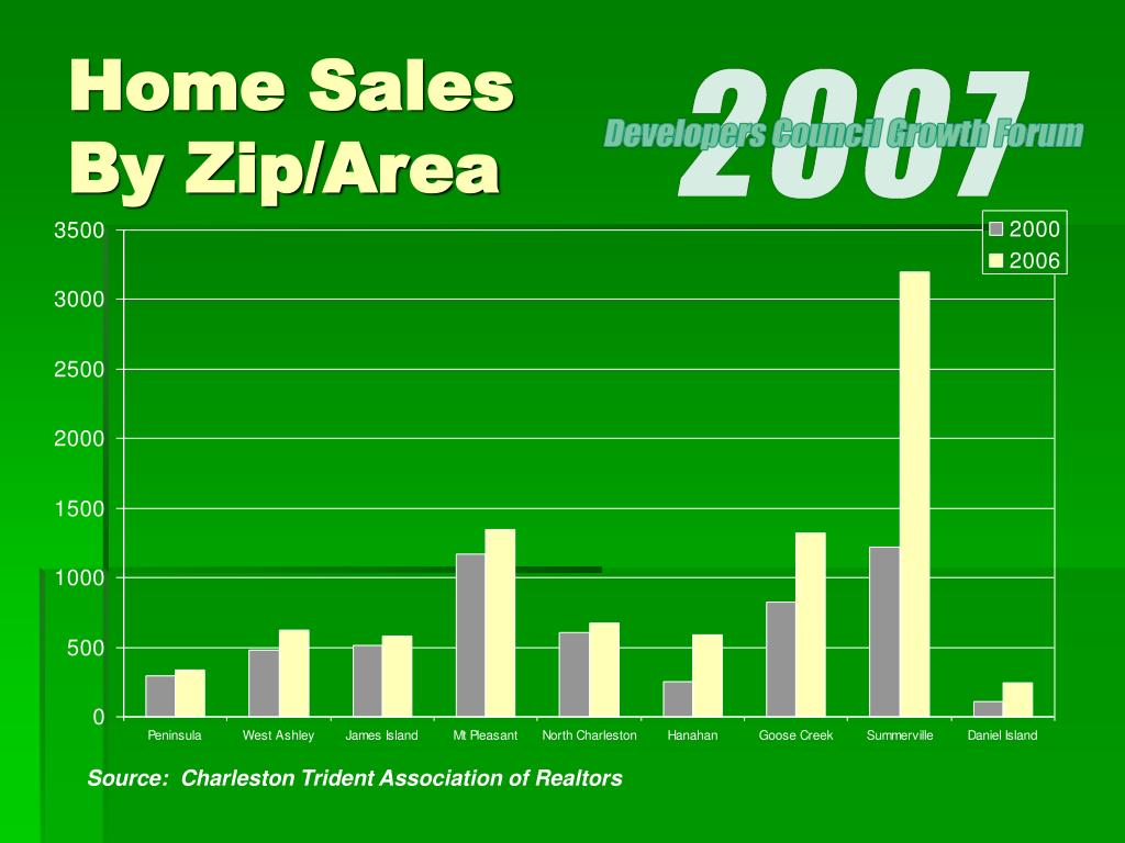 Home Sales By Zip/Area