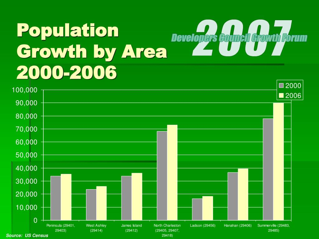Population Growth by Area 2000-2006