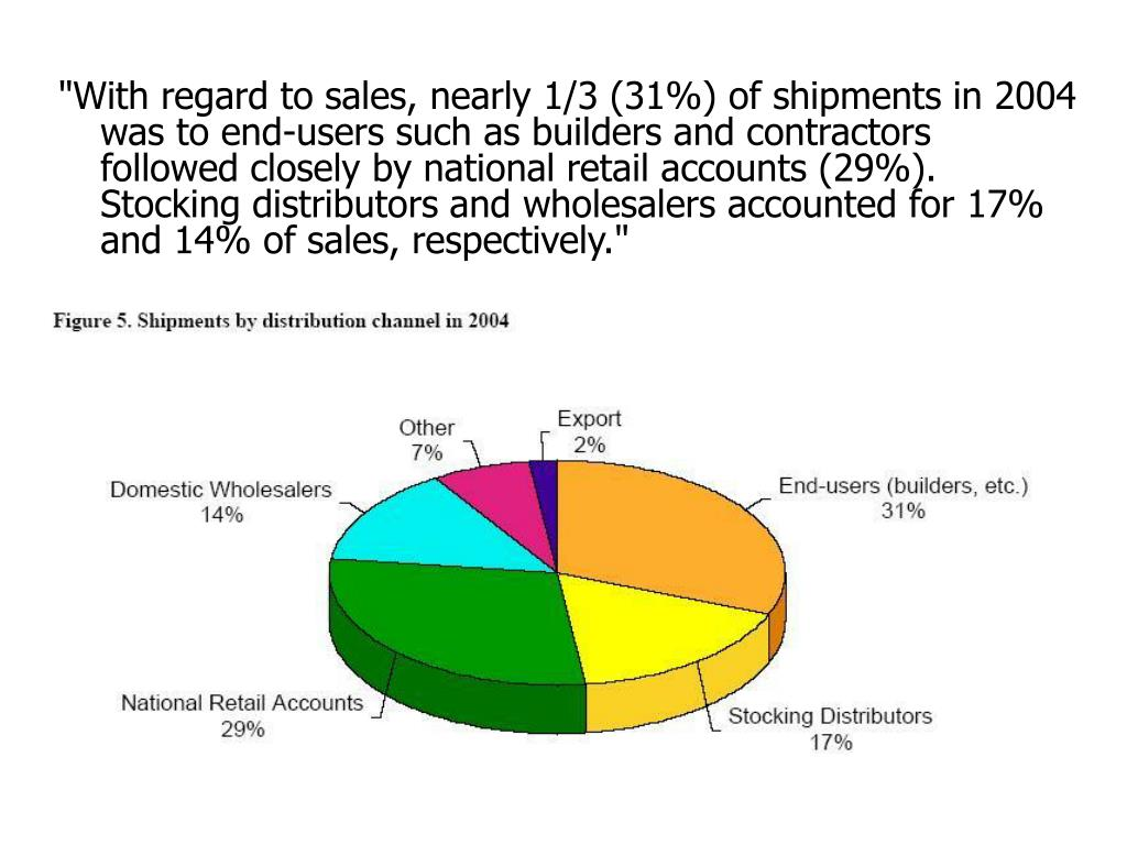 """With regard to sales, nearly 1/3 (31%) of shipments in 2004 was to end-users such as builders and contractors followed closely by national retail accounts (29%). Stocking distributors and wholesalers accounted for 17% and 14% of sales, respectively."""