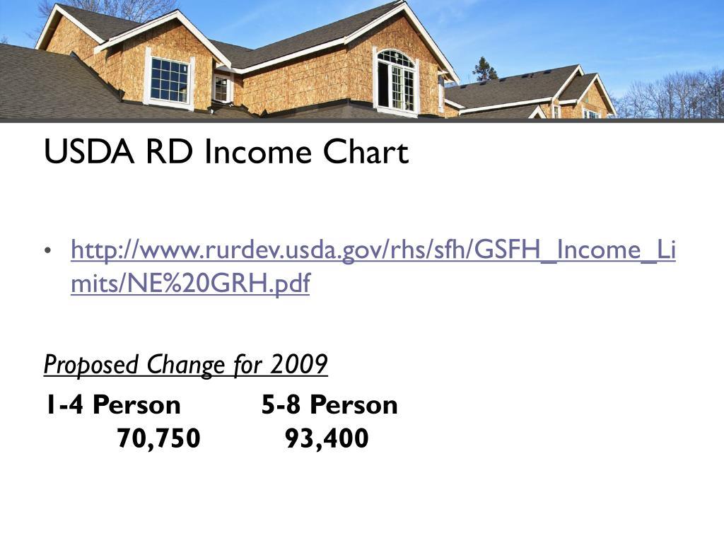 USDA RD Income Chart