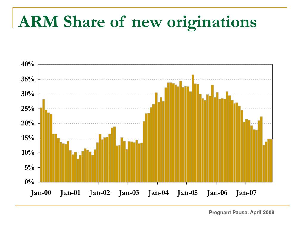ARM Share of new originations