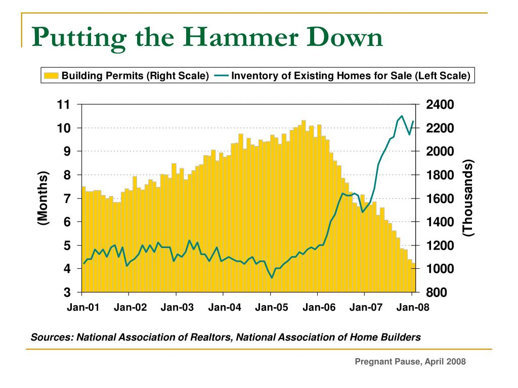 Putting the Hammer Down