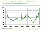 senior loan officer survey commercial real estate net percentage of respondents tightening credit