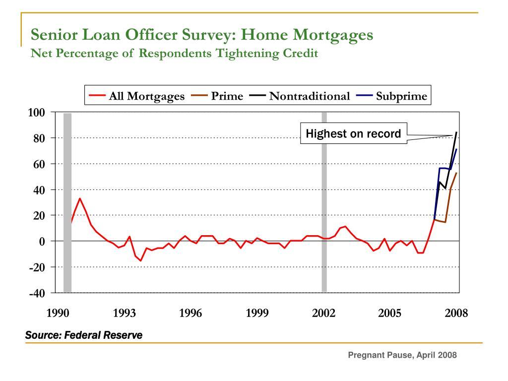 Senior Loan Officer Survey: Home Mortgages