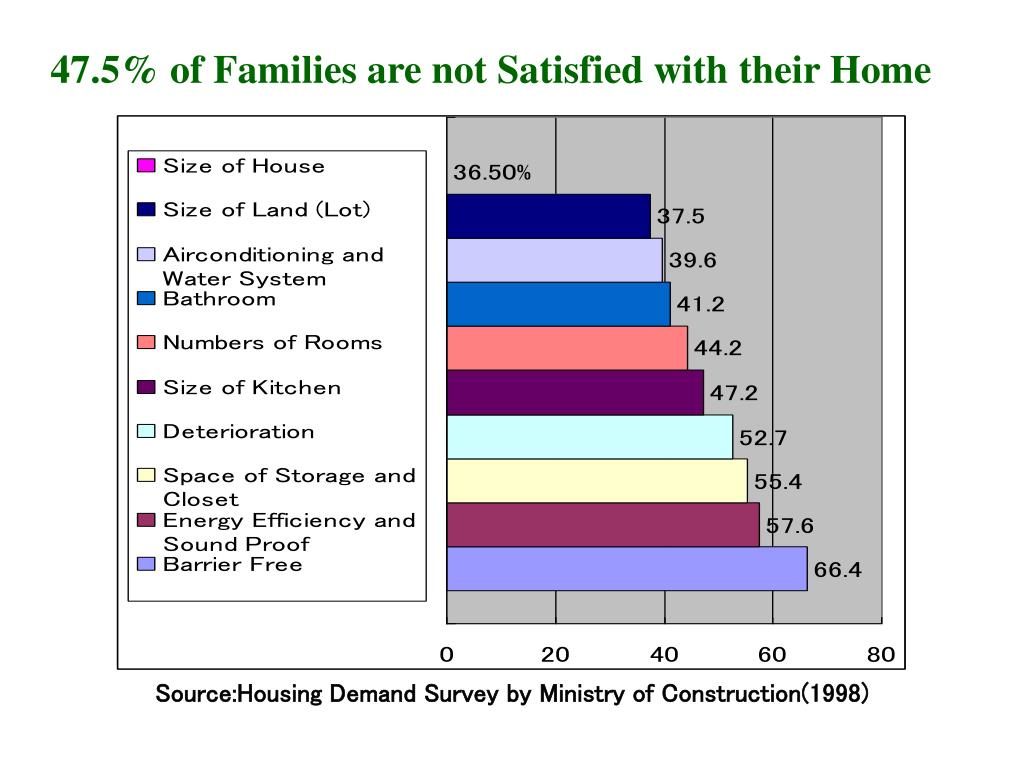 47.5% of Families are not Satisfied with their Home