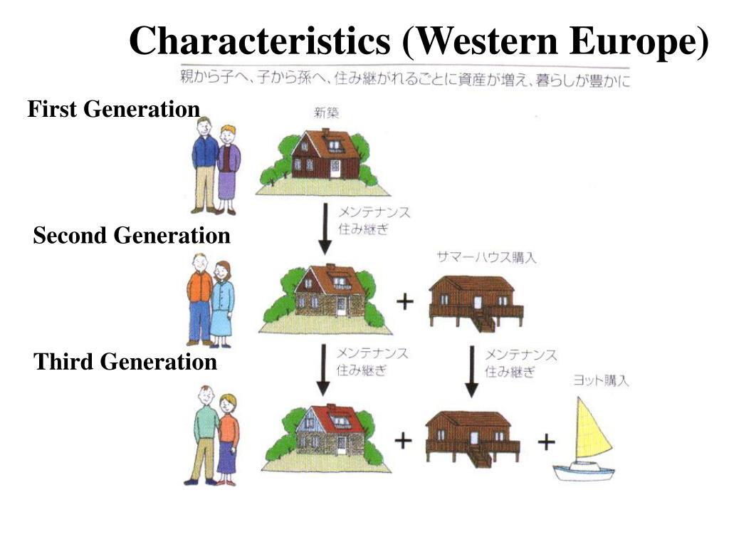 Characteristics (Western Europe)