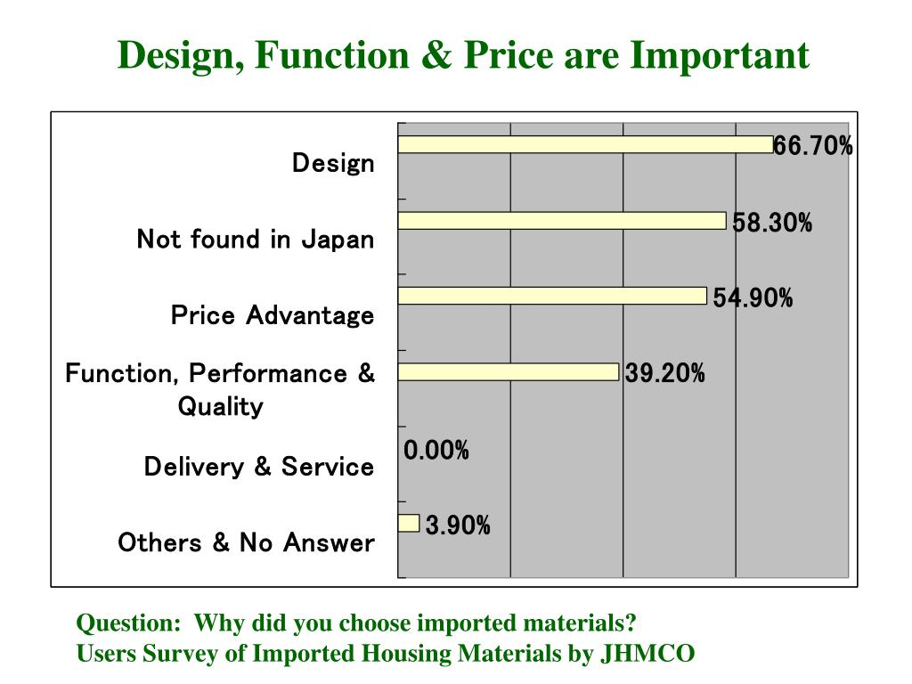 Design, Function & Price are Important