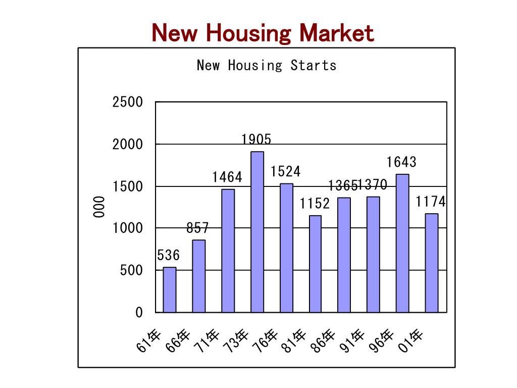 New Housing Market