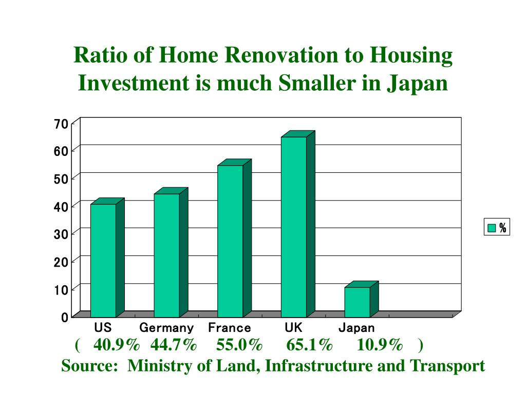 Ratio of Home Renovation to Housing Investment is much Smaller in Japan