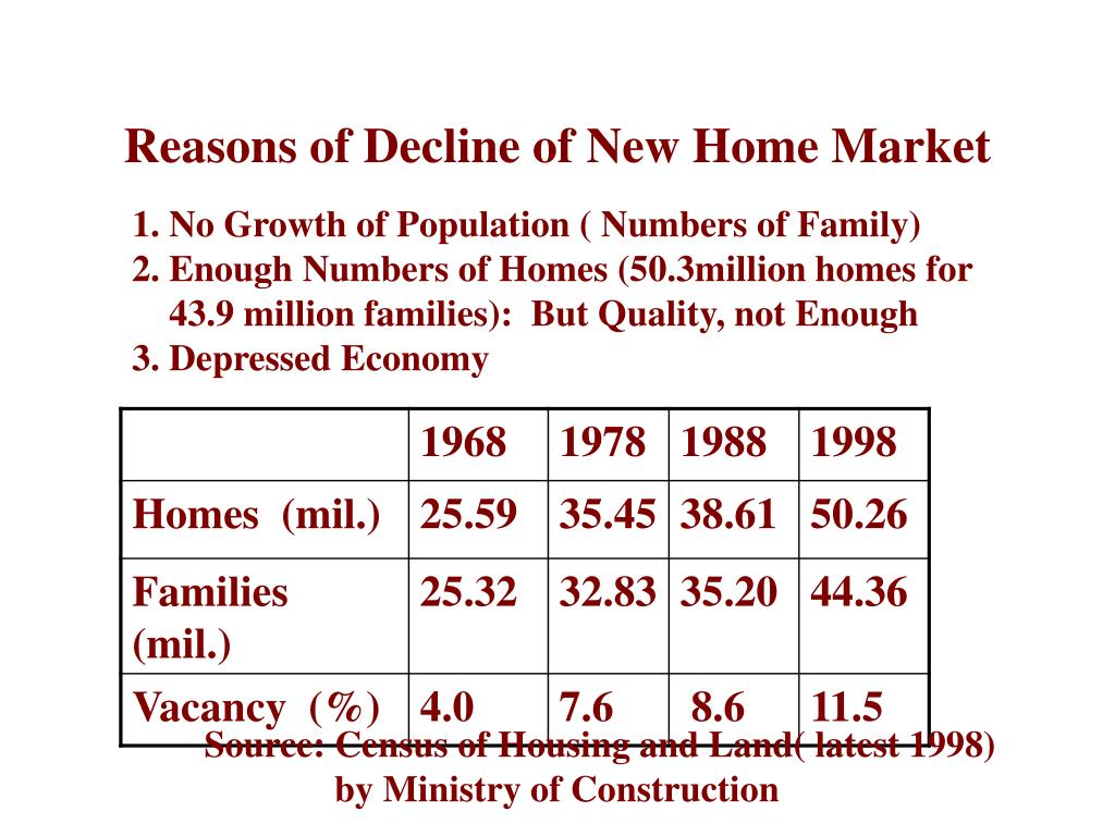 Reasons of Decline of New Home Market