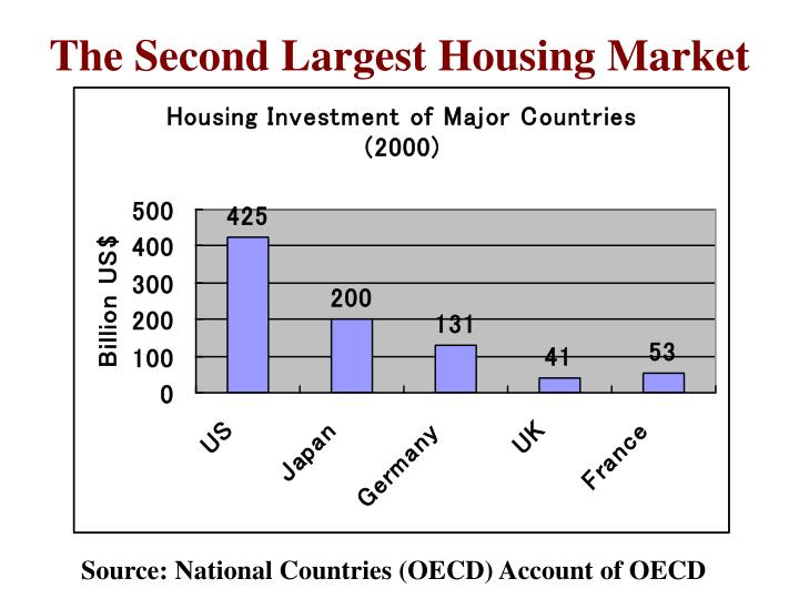The second largest housing market