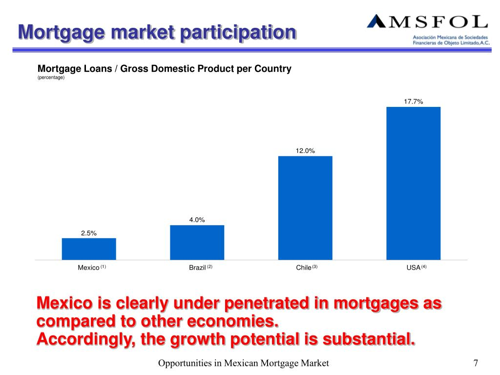 Mortgage Loans / Gross Domestic Product per Country