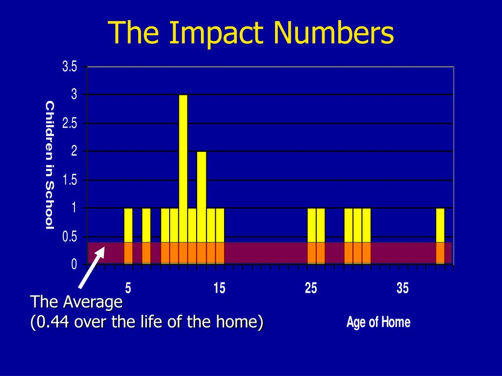 The Impact Numbers