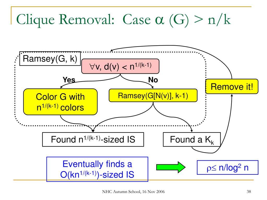 Clique Removal:  Case