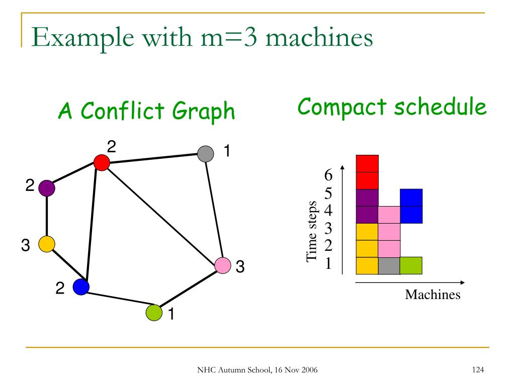 Example with m=3 machines