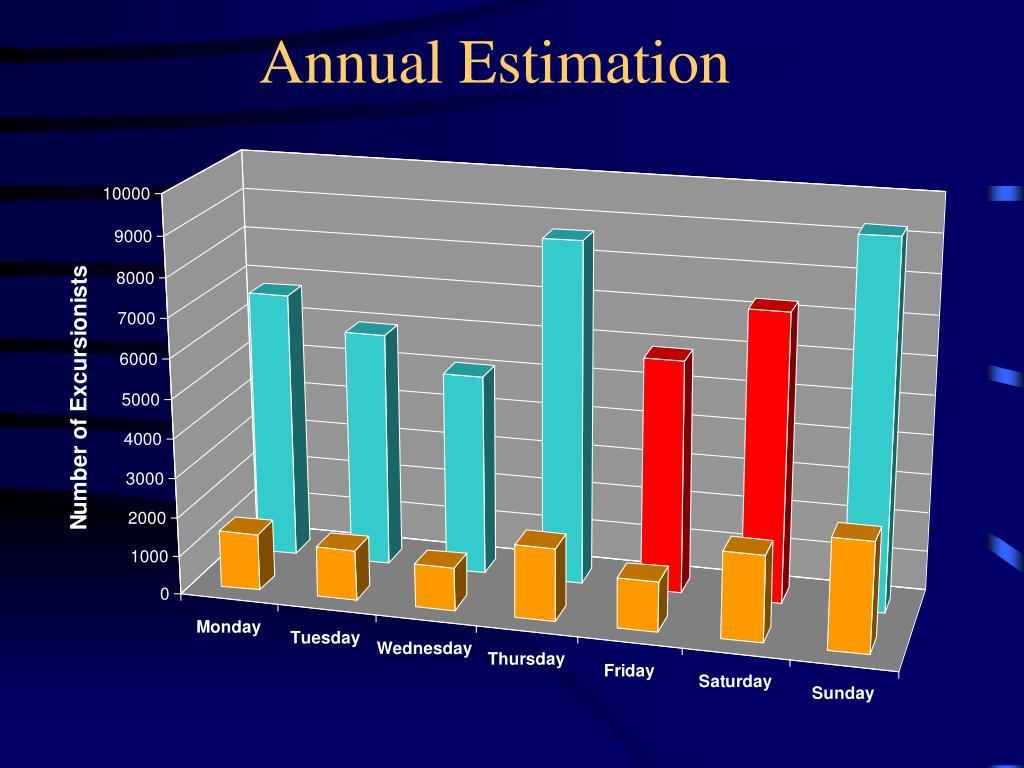 Annual Estimation