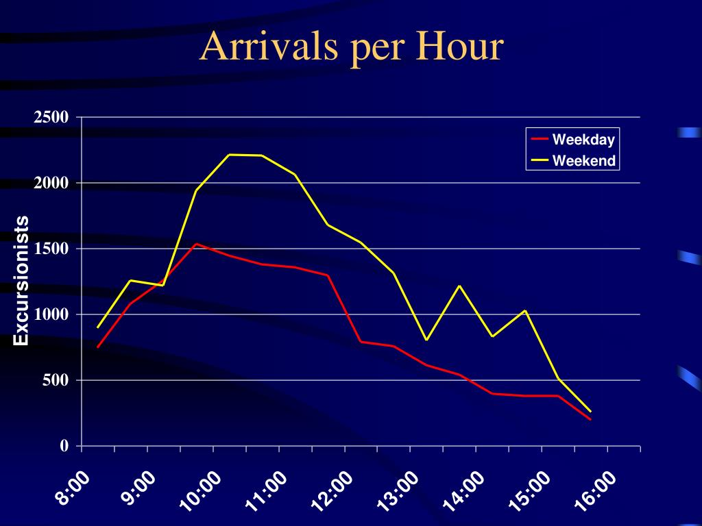 Arrivals per Hour