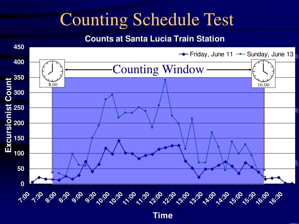Counting Schedule Test