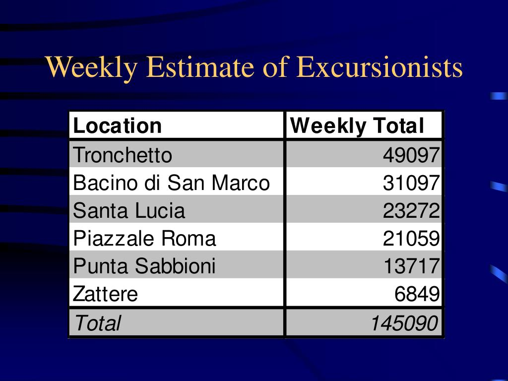 Weekly Estimate of Excursionists