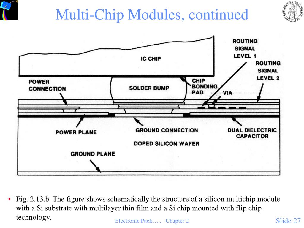 Multi-Chip Modules, continued