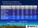 standard loss material thermal mechanical data