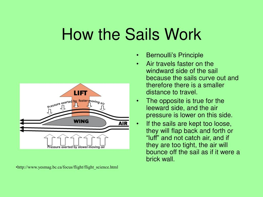 How the Sails Work