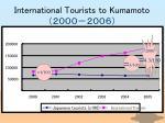 international tourists to kumamoto