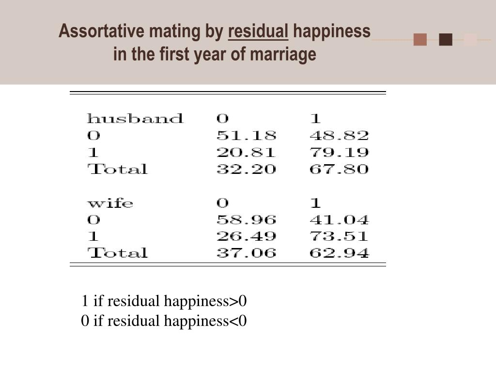 Assortative mating by