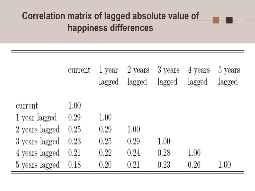 Correlation matrix of lagged absolute value of happiness differences