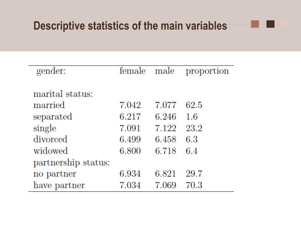 Descriptive statistics of the main variables
