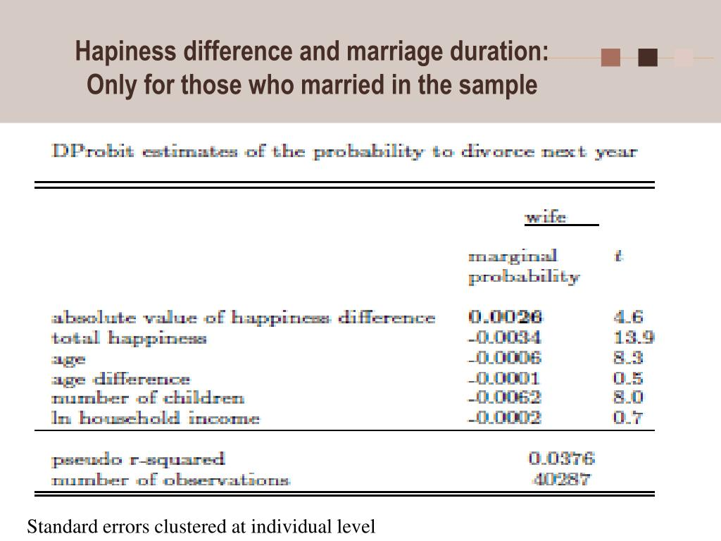Hapiness difference and marriage duration: