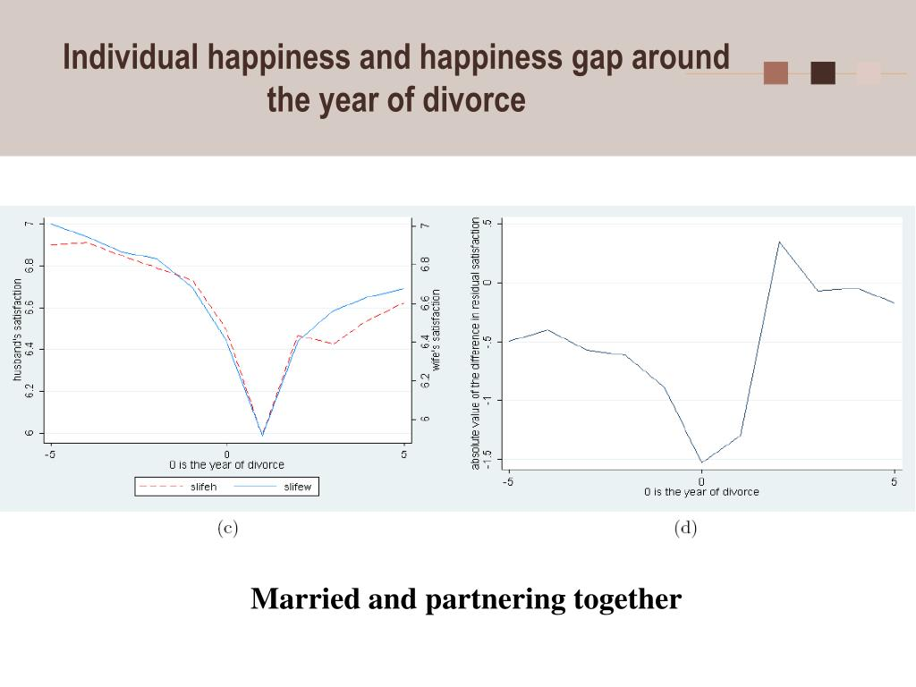 Individual happiness and happiness gap around the year of divorce