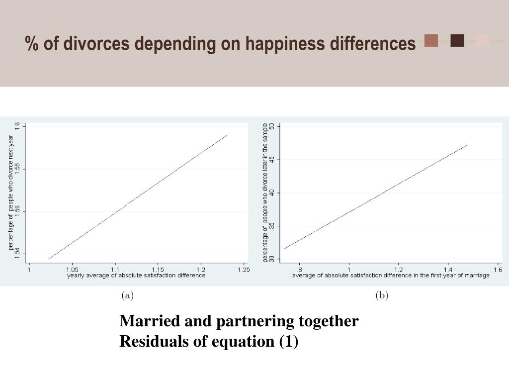 % of divorces depending on happiness differences